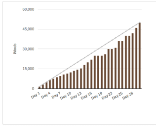 2015-nanowrimo-stats-edited.png